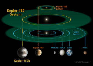 This size and scale of the Kepler-452 system compared alongside the Kepler-186 system and the solar system. Kepler-186 is a miniature solar system that would fit entirely inside the orbit of Mercury. Credits: NASA/JPL-CalTech/R. Hurt
